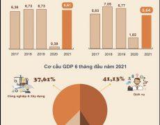Toàn cảnh tình hình kinh tế xã hội Việt Nam trong quý 2 và 6 tháng đầu năm 2021